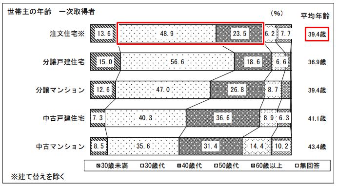 住宅取得をした人の年齢資料