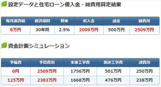 資金計画シミュレーションの計算結果